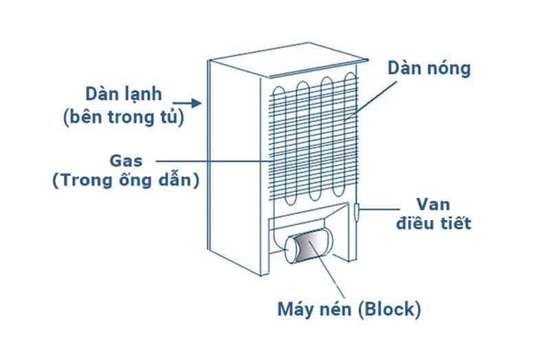 các loại tủ lạnh tiết kiệm điện