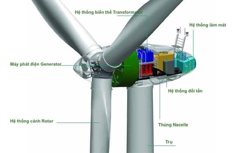 tự chế máy phát điện gió bằng motor